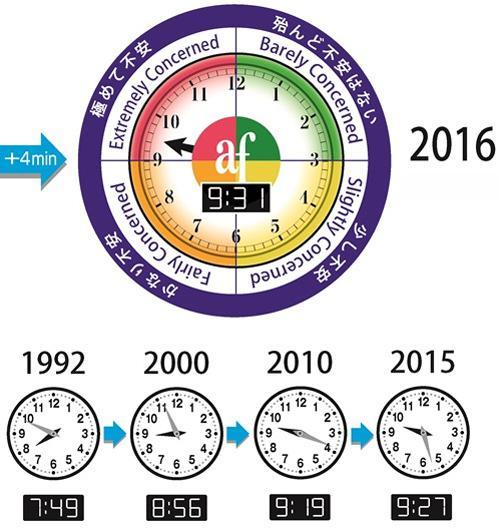 図「9時31分」になった2016年の環境危機時計(旭硝子財団作成・提供)