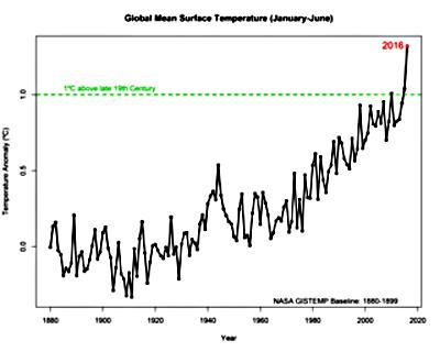 グラフ 1880年からの世界の平均気温推移。緑の点線は1880年時点より1度上昇のライン(NASA提供)