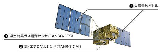 図2 温室効果ガス観測衛星「いぶき」の宇宙での想像図(JAXA提供)