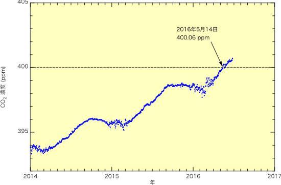 グラフ 昭和基地における2014年以降の大気中CO2濃度の変動(国立極地研究所提供)