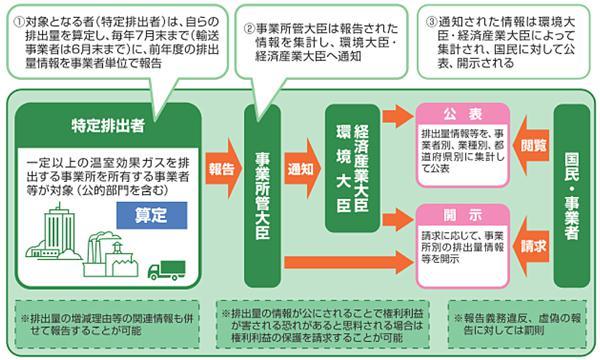 図 温室効果ガス排出量算定・報告・公表制度(環境省による)