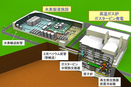 高温ガス炉実用化システム予想図(日本原子力研究開発機構提供)