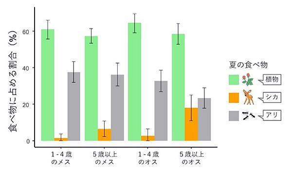 夏のクマの食べ物に占める植物(果実など)、シカ、アリの割合(東京農工大学提供)