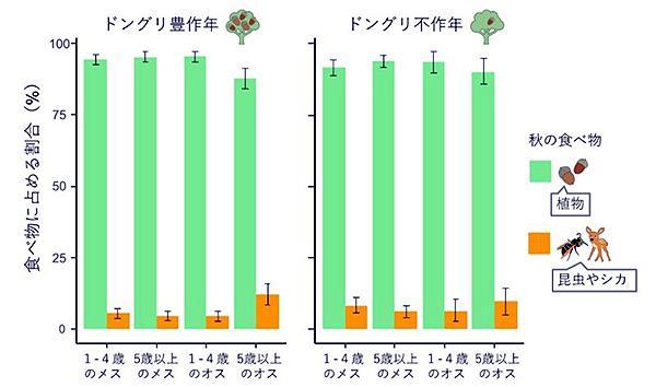 秋のクマの食べ物に占める植物(ドングリなど)と昆虫(スズメバチなど)やシカの割合(東京農工大学提供)
