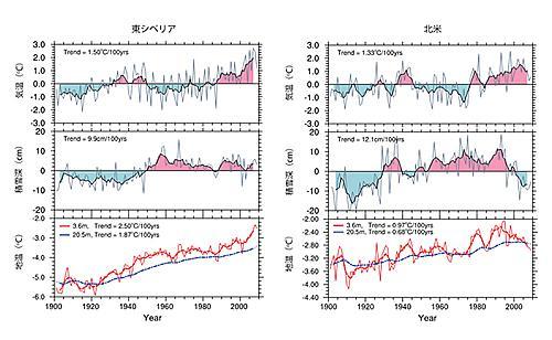 観測データと数値モデルによる、東シベリアと北米での109年間(1901?2009年)の気温、冬季(12?2月)の平均積雪深、地温(3.6mと20.5m)の経年変化