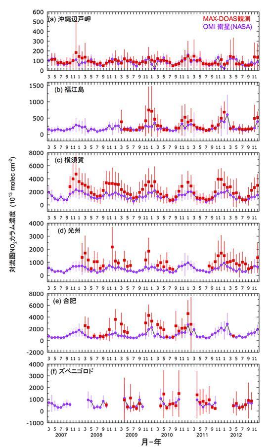 6地点のNO2濃度の衛星データ(紫)と地上からの観測データ(赤)との時系列比較