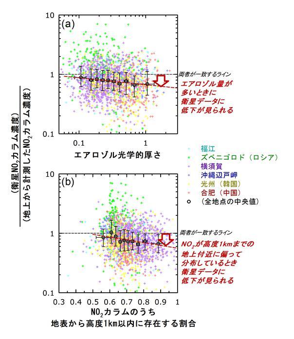 衛星の観測データが地上からの計測値より低くなる(縦軸に示した比の値が1より系統的に低くなる、赤矢印)のは、(a)エアロゾルの光学的厚さが大きいとき、(下)NO2が地表付近1km以内に偏在する場合であることがわかった。
