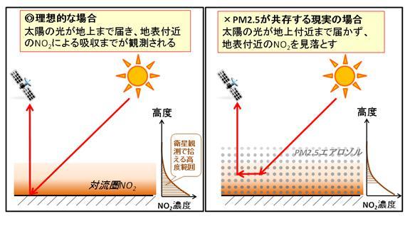 PM2.5の共存による「シールド効果」の概念図。PM2.5があると、太陽の光が地表付近まで深く入り込まず、衛星観測が地表付近を見逃す。