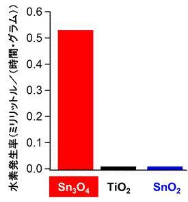 可視光照射下で発生する各触媒の水素発生率の比較