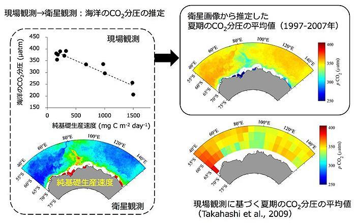 船舶による現場観測と人工衛星観測のデータを活用し、 CO2濃度を精度よく導き出した(国立環境研究所提供)