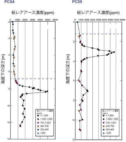 調査地点PC4、PC5における総レアアース濃度の深度分布