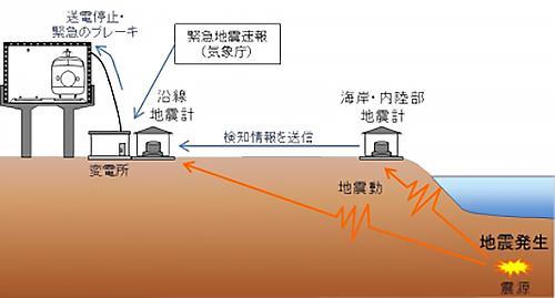 画像2 現行の新幹線地震防災システム(提供・防災科学技術研究所)