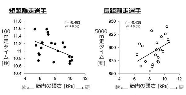 短距離走選手と長距離走選手における筋肉の硬さとパフォーマンスの関連。短距離走選手では、硬く伸び縮みしにくい筋肉を持つ選手の方が100メートル走のタイムが良かった(左図)。一方、長距離走選手では、軟らかく伸び縮みしやすい筋肉を持つ選手の方が5000メートル走のタイムが良かった(右図)(順天堂大学/宮本直和准教授らの研究グループ提供)