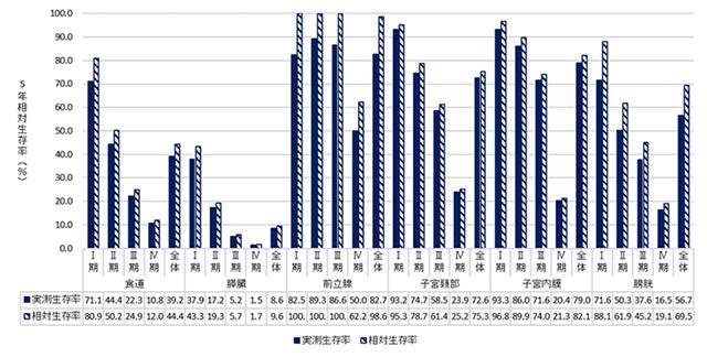 がんの部位、進行度(病期)別の5年生存率のグラフ(国立がん研究センター提供)