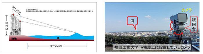 福岡工業大学研究棟の屋上に設置した超高感度カメラで海面を常時監視している(福岡工業大学提供)