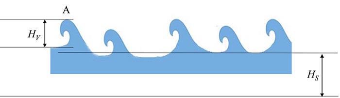 ある波(A)の海面高(Hs)と波の高さ(Hv)を示す模式図(福岡工業大学提供)