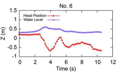 図2 ライフジャケットを着ていない人形の頭部と津波水面の軌跡。縦軸は水面などの高さ、横軸は津波が到達してからの時間(秒)、紫のラインは水面、赤いラインは頭部の軌跡を示す。赤いライン(頭部)は紫のライン(水面)の下で激しく上下した。(論文より)