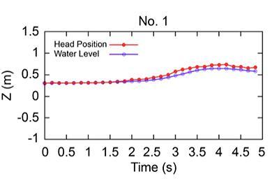 図3 ライフジャケットを着た人形の頭部と水面の動き。縦軸と横軸、紫と赤のラインは図2と同じ。赤いライン(頭部)は紫のライン(水面)よりつねに上にあり、水面の動きに合わせてゆるやかな動きを示した。(論文より)