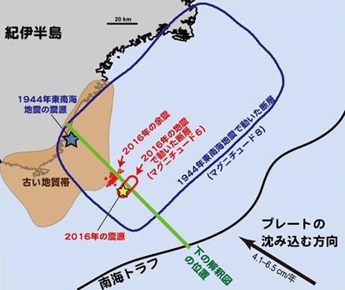 図1 2016年の地震で動いた断層(赤線内)と1944年の東南海地震で動いた断層(青線内)。黄色と青の星印が、それぞれの震源位置。「古い地質帯」とあるのが、1400万年くらい前に日本列島に加わった古い「付加体」。1944年の震源が古い付加体の下にあるのに対し、2016年の震源は、その外にある。余震域は、古い付加体の手前でとどまっている。(イラストはいずれも辻さんら研究グループ提供)