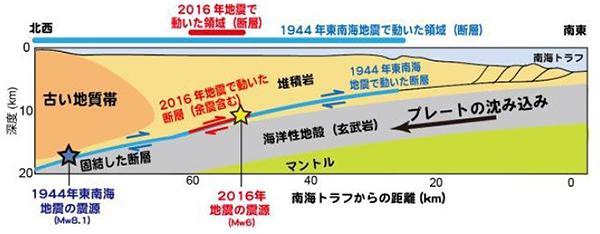 図2 図1の緑の直線で海底を縦に切り、横から見た断面図。青い線が、昭和の東南海地震で動いた断層。2016年の地震で動いた断層は、その小さな一部であることが分かる。北西側(日本列島側)の「古い地質帯(付加体)」の下にまで入り込まなかったのが幸いだ。
