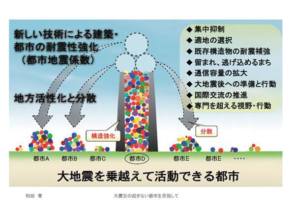 図1 大都市が抱える防災上の問題点(上)と必要な対応策・政策(下)(上下とも和田章氏提供)