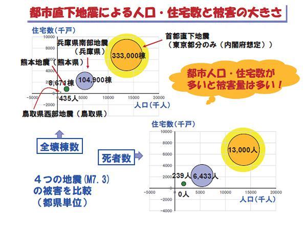 図2 都市直下地震による人口・住宅数と被害の大きさ(提供・田村和夫氏)