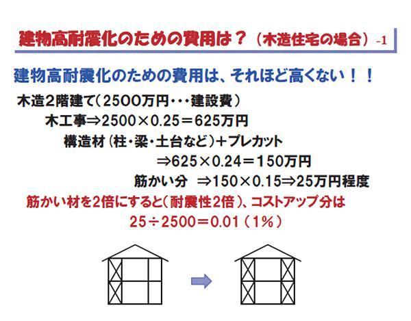 図3 高耐震化のための費用と建築費の割合例(田村和夫氏提供)