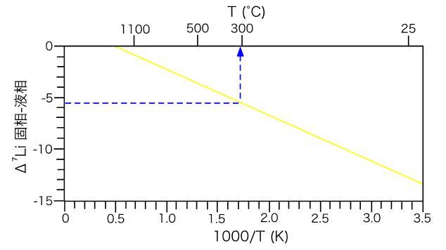 水と岩石のLi同位体比の違いから温度推定する方法の概念図)