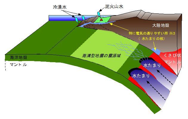 約300℃(もしくはそれ以上)の深部由来の水の上昇が、南海トラフ熊野灘の海底泥火山に供給される経路を示した模式図。地震の震源域に近い深度からの水の供給は、泥火山の形成要因のみならず、地殻変動に影響を与えている可能性がある。