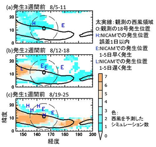 台風発生前に開始したシミュレーションでの台風発生予測の的中率(%)
