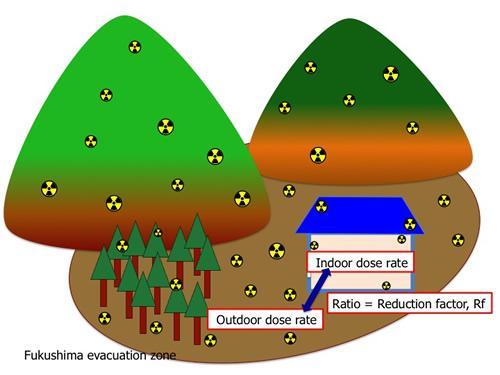 放射線量の家屋内低減率の概念図