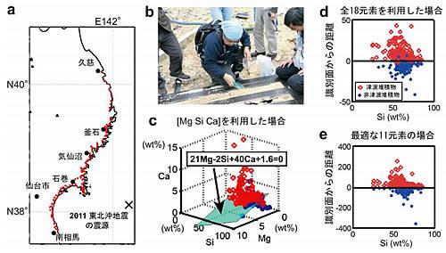 aは、赤点が 2011 東北沖津波堆積物の試料採集地点の129カ所。bは、宮城県気仙沼市での津波堆積物の試料採集風景=2011年6月1日。cは、Mg,Si,Caの3元素を利用した場合の識別面。赤丸は津波堆積物、青点は非津波(海成)堆積物。この場合の識別率は91.2%。dは、全18元素を利用した場合。縦軸は識別面からの距離を示す。識別率は95.6%。eは、最適な11元素の場合(Al、Ca、Ti、Mn、Cr、Sb、Cu、Zn、As、Cd、Pb)。識別率は100%。このほか、99%以上の高い識別率を示す元素の組み合わせが数十種類あった。