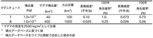 日本列島の巨大カルデラ噴火の発生確率
