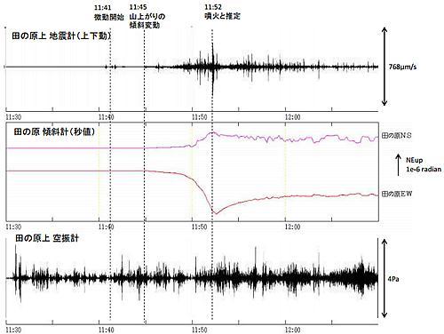 御嶽山山頂の南東3kmの田の原で9月27日噴火発生前後に観測した震動と傾斜、空振のデータ