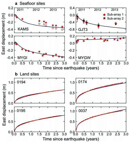 地震後地殻変動の時間変化の例。上のaは海底の4観測点、下のbは 陸上の4観測点。赤シンボルあるいは赤実線観測値、黒実線がシミュレーションによる予測値。各観測点の位置は、図1bに緑丸印で示されている。