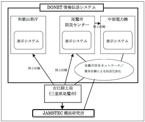 実証実験を始めたDONET情報伝送システム