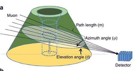 ミューオンで火山内部のマグマを透視する仕組み