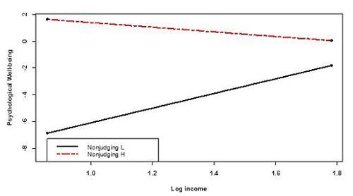 図 自分の体験を批判的にみない人は全体的に幸福感が高い(赤い線)。縦軸は幸福感を表し、数値が大きいほど幸福感が高い。横軸は年収をもとにした数値で、数値が大きいほど年収が高い。黒い線は、自分の体験を批判的にみがちな人で、年収が高い人ほど幸福感が高い。(杉浦さんら研究グループ提供)