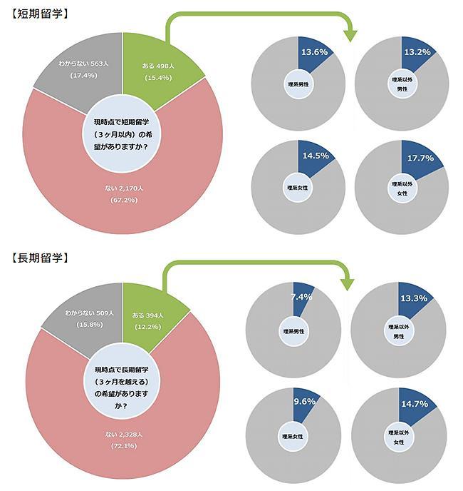 図 海外留学を希望する学生の割合。女子学生が男子学生を上回っている。(「大学学部生の科学技術情報と進路選択に対する意識」より)