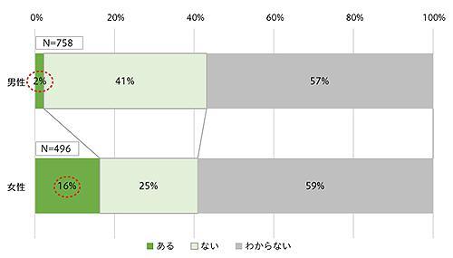グラフ1 「女性であることが不利」と感じる層を見ると、男性が思う以上に女性は「女性であることが不利」と感じている(提供・グラフ説明/JST)