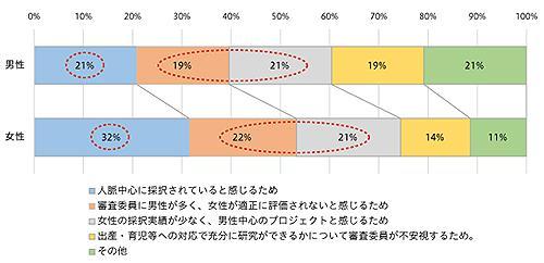 グラフ2 男性が思う以上に女性は「人脈中心に採択されている」と感じている。男女とも男性中心で女性が応募しにくいと感じている(提供・グラフ説明/JST)