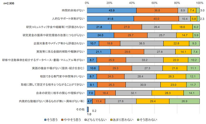 図1 社会活動の阻害要因に関する回答