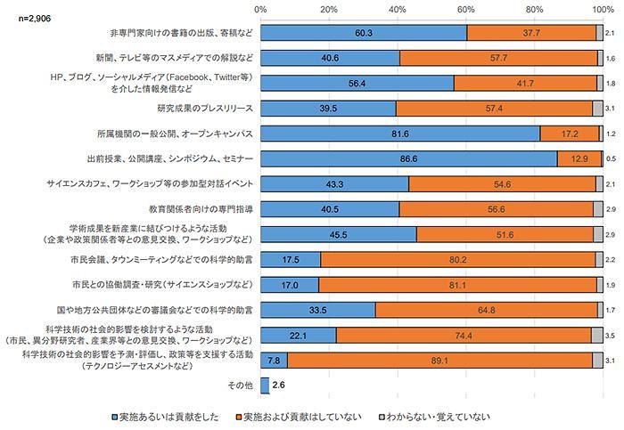 図2 回答者による「社会活動」の内容に関する回答
