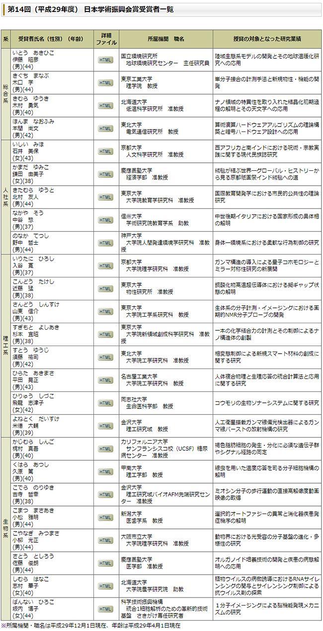 表 平成29年度の日本学術振興会賞受賞者一覧(提供・日本学術振興会)