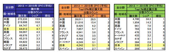 図1 左から国・地域別論文数、Top10%補正論文数、Top1%補正論文数の上位10カ国(提供・科学技術・学術政策研究所)