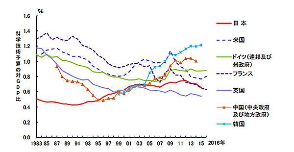 図2 主要国政府の科学技術予算の対GDP比率の推移(提供・科学技術・学術政策研究所)