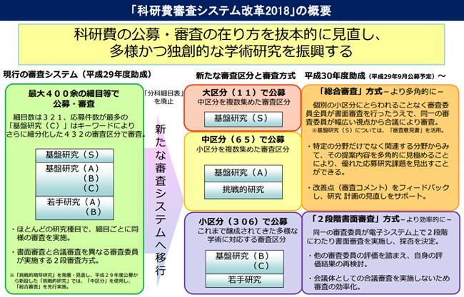 図「科研費審査システム改革2018」の概要(提供・文部科学省)