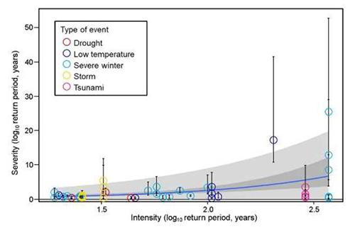 図 自然災害の再来周期(横軸)と生き物へのダメージ(縦軸)の関係。再来周期が長いほど、生き物へのダメージが大きくなっている。青いゆるやかな曲線が、平均的な両者の関係を表す。横軸の「2.5」よりやや左にあるピンクの円が、東日本大震災時の岩礁の生き物へのダメージ。青い曲線より下にあることが、ダメージが推定を下回っていることを意味している。(岩崎さんら研究グループ提供)