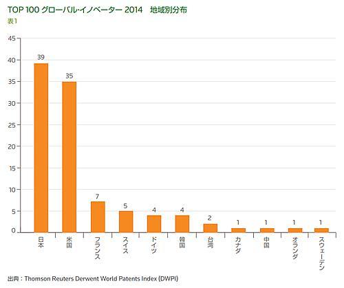 Top100グローバル・イノベーター2014の地域別分布