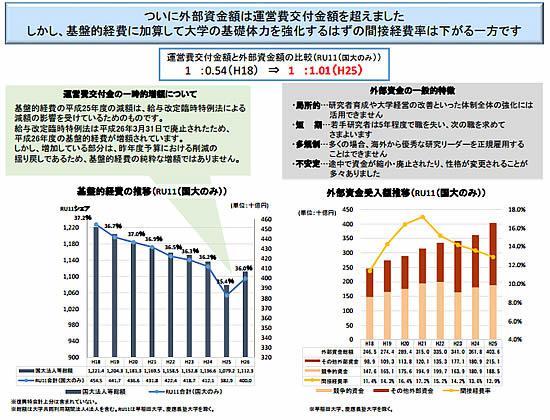 RU11の9国立大学で外部資金額が運営費交付金額を超えたデータ